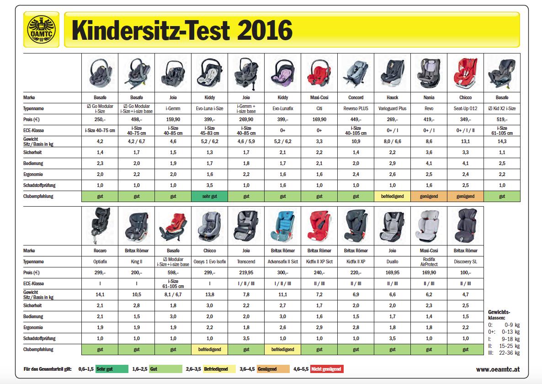 ADAC Kindersitz Test 2016